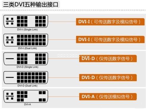 电脑几种显卡接口的介绍:vga线接口